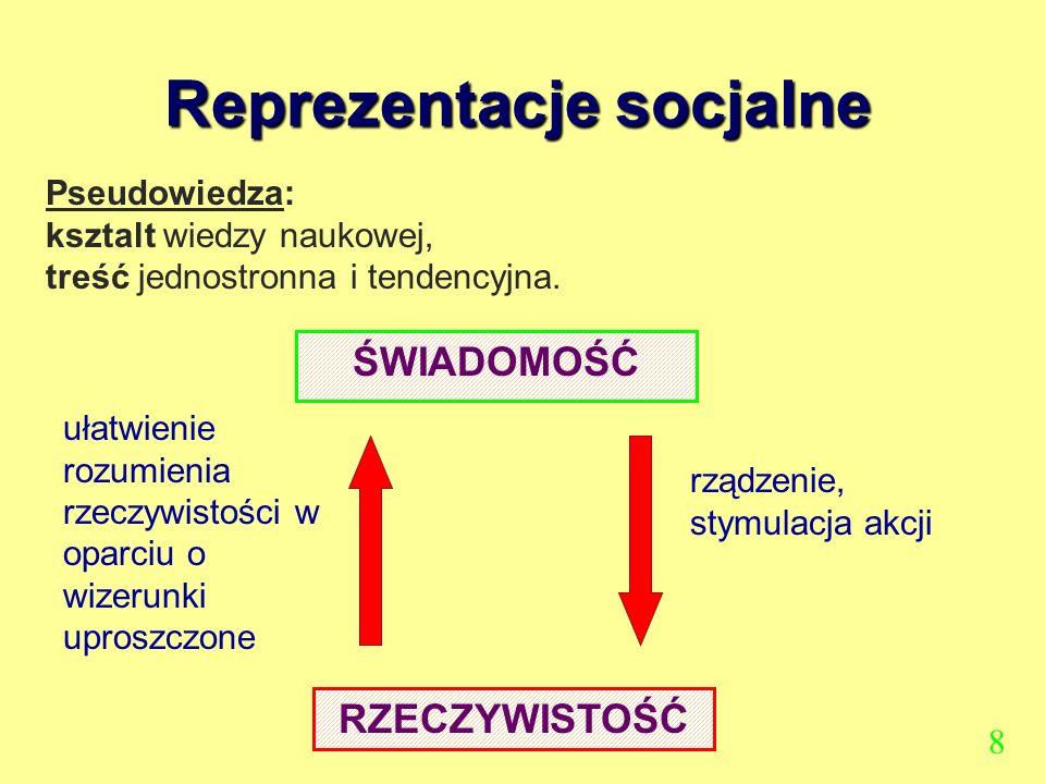 Reprezentacje socjalne