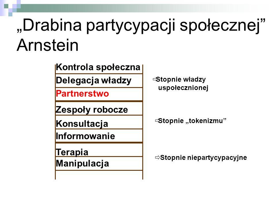 """""""Drabina partycypacji społecznej Arnstein"""