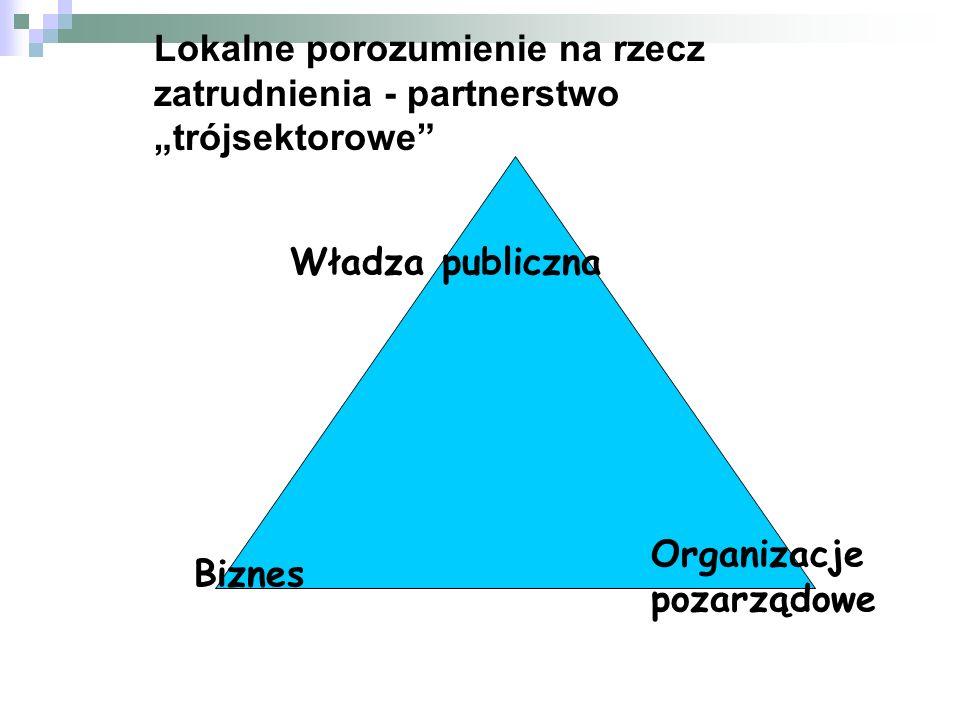 """Lokalne porozumienie na rzecz zatrudnienia - partnerstwo """"trójsektorowe"""