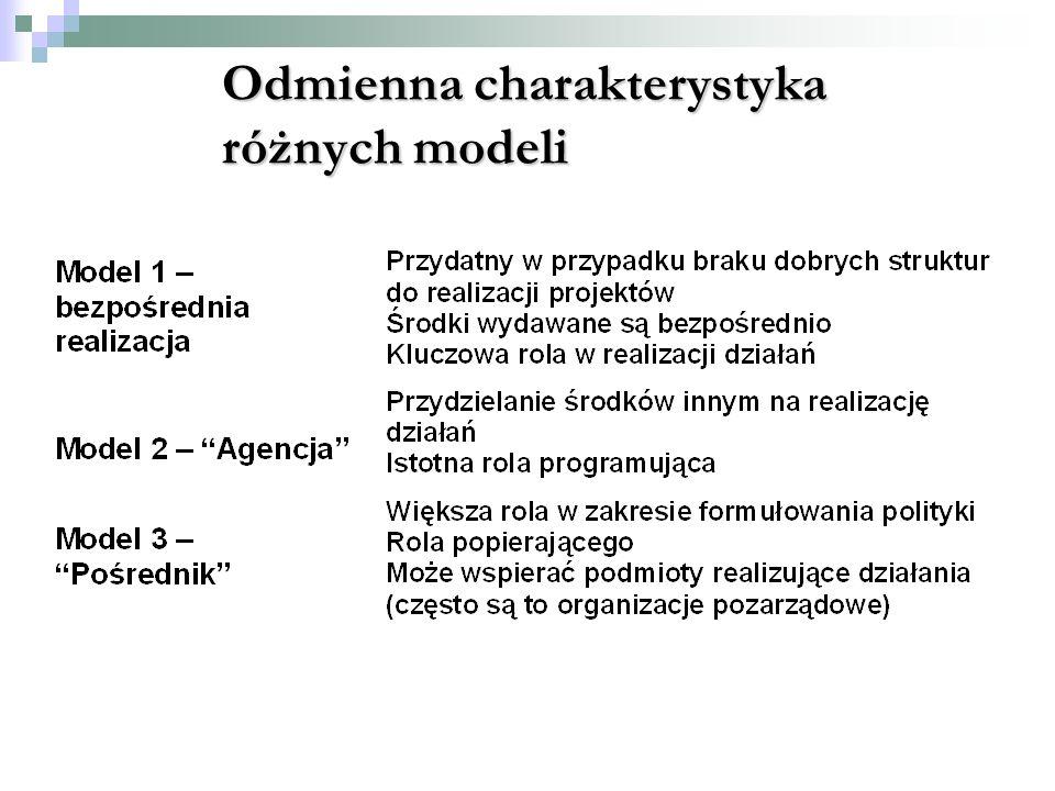 Odmienna charakterystyka różnych modeli