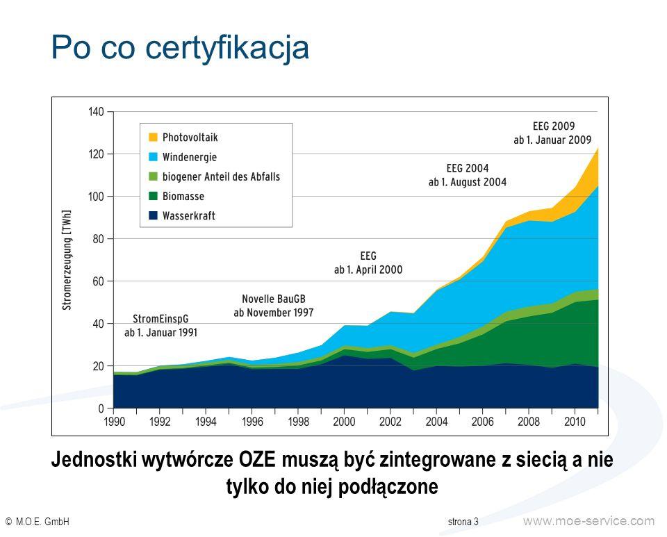 Po co certyfikacjaJednostki wytwórcze OZE muszą być zintegrowane z siecią a nie tylko do niej podłączone.