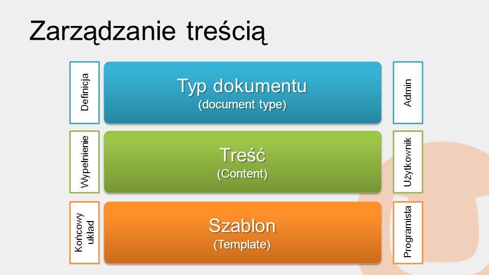 Zarządzanie treścią Typ dokumentu Treść Szablon (document type)