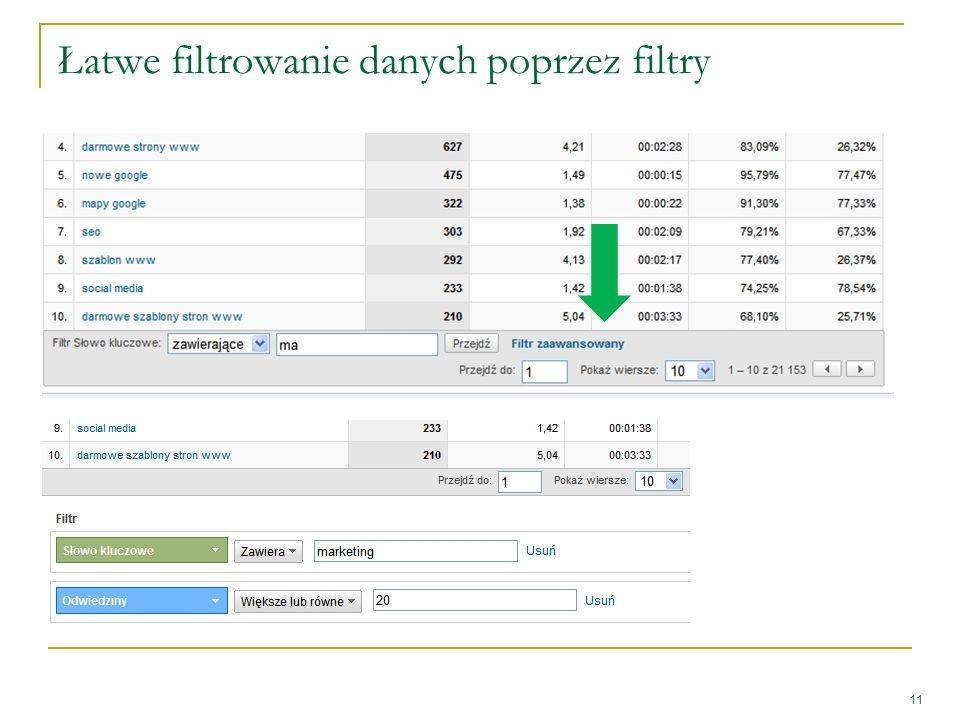 Łatwe filtrowanie danych poprzez filtry