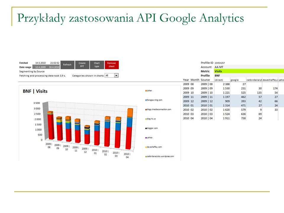 Przykłady zastosowania API Google Analytics