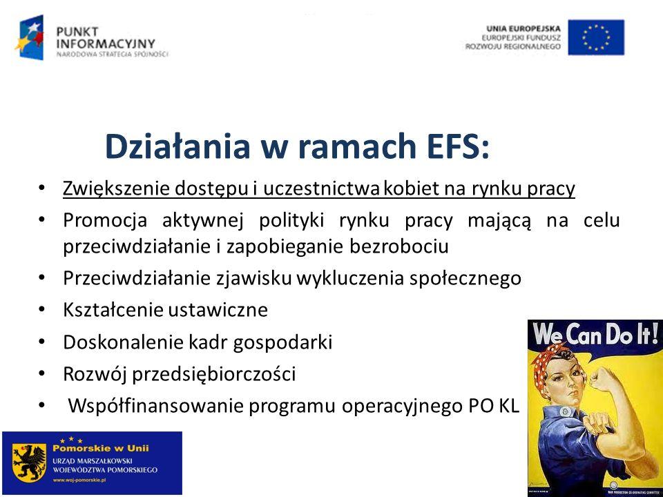 Działania w ramach EFS: