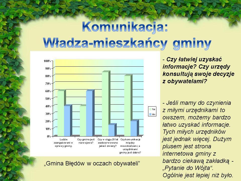 Władza-mieszkańcy gminy