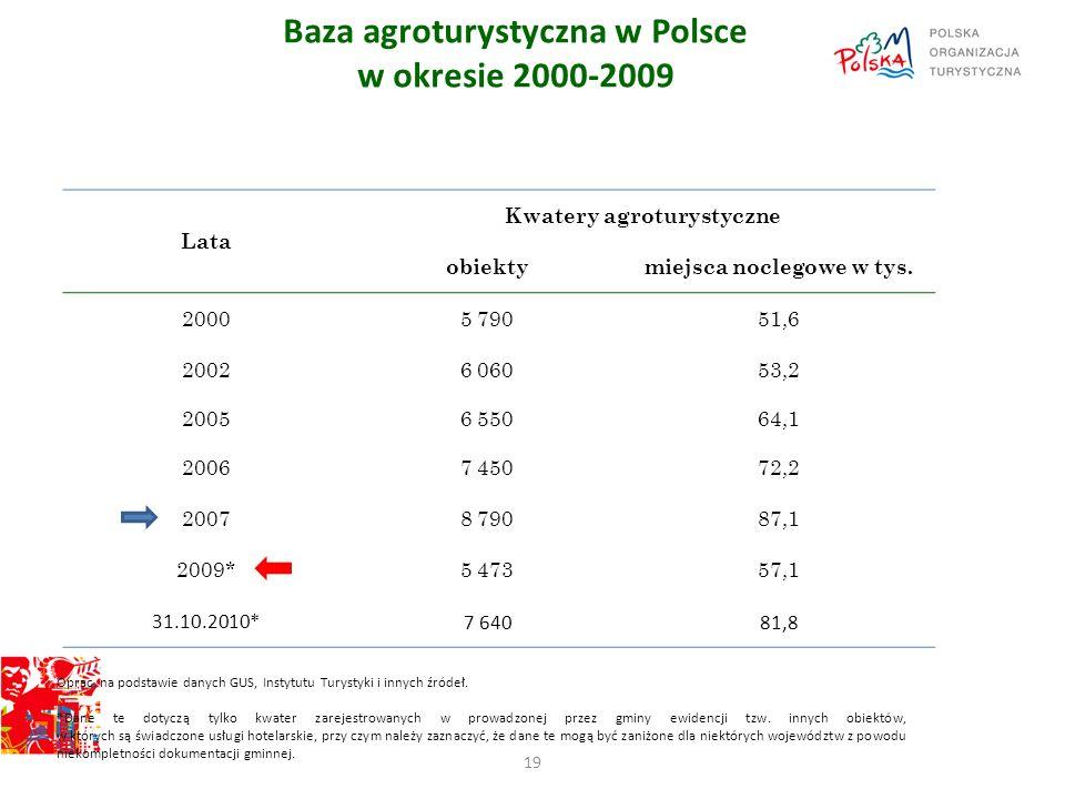 Baza agroturystyczna w Polsce w okresie 2000-2009