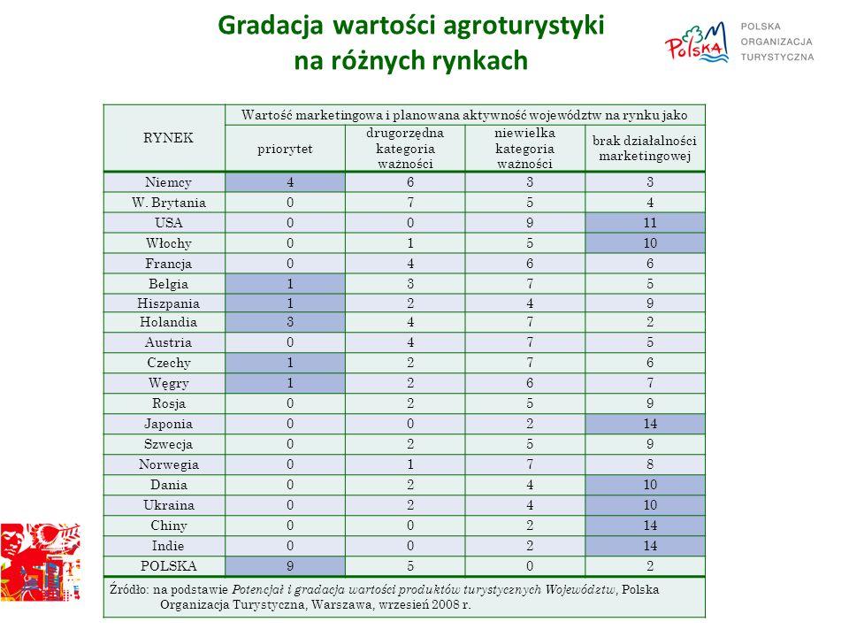 Gradacja wartości agroturystyki na różnych rynkach