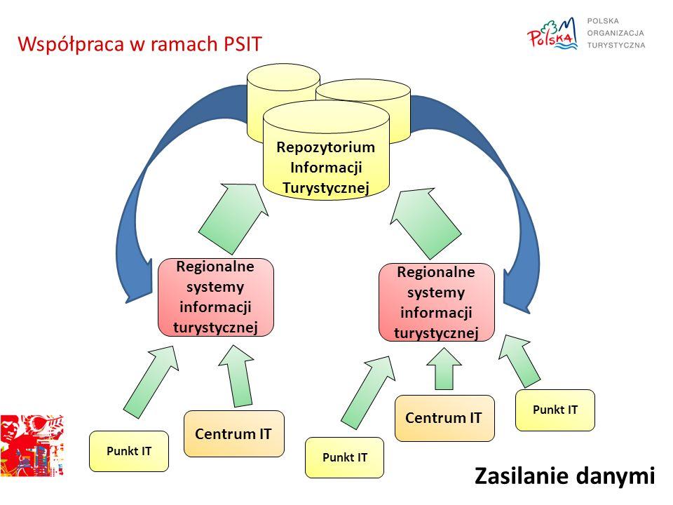 Zasilanie danymi Współpraca w ramach PSIT