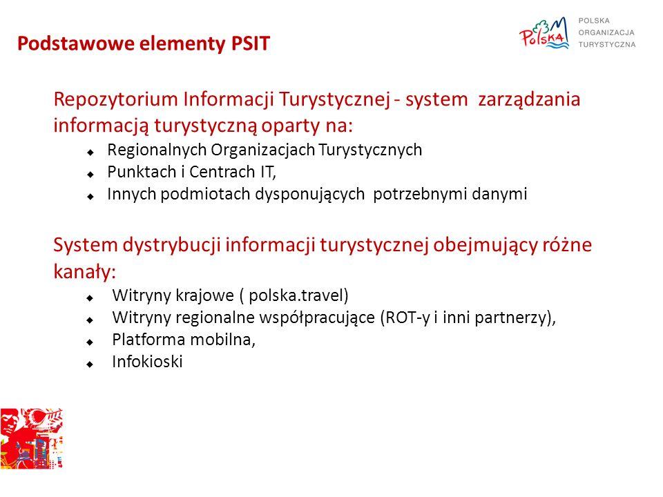 Podstawowe elementy PSIT