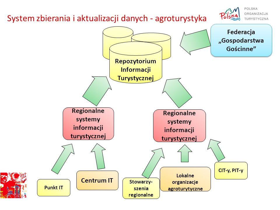 System zbierania i aktualizacji danych - agroturystyka
