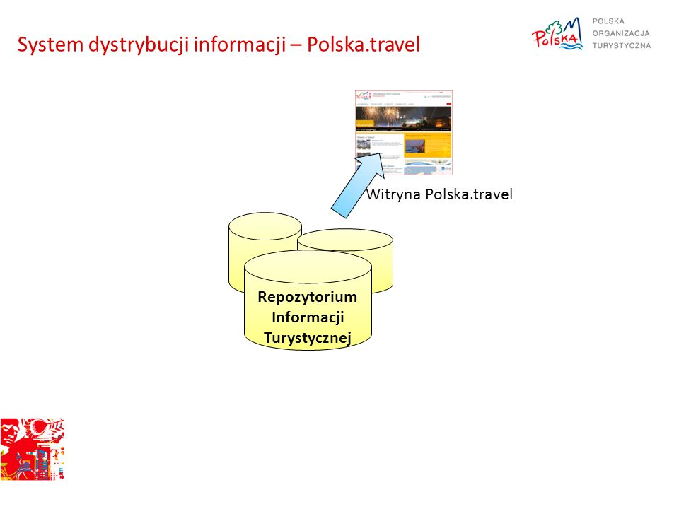 Repozytorium Informacji Turystycznej