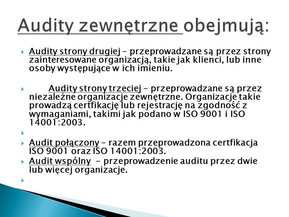 Audity zewnętrzne obejmują: