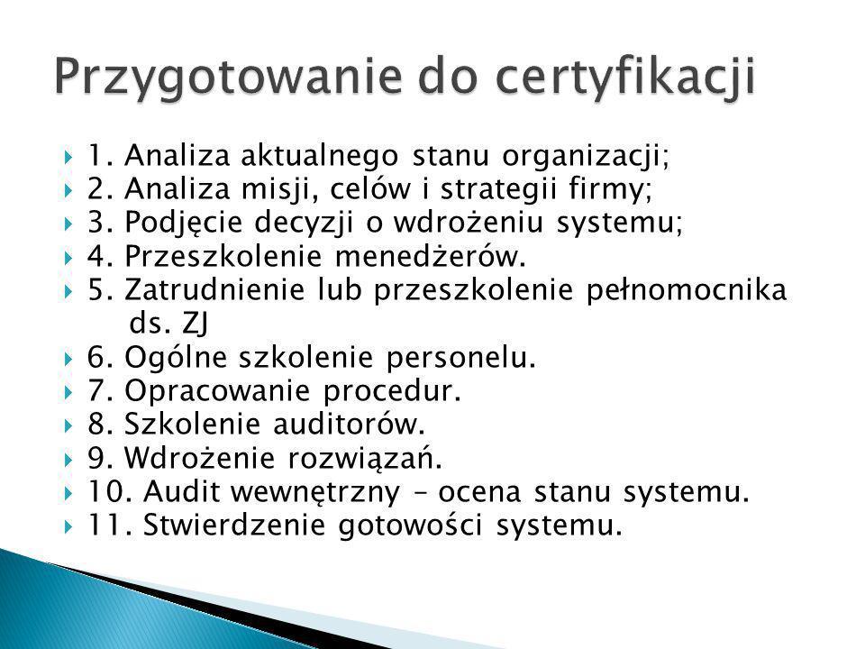 Przygotowanie do certyfikacji