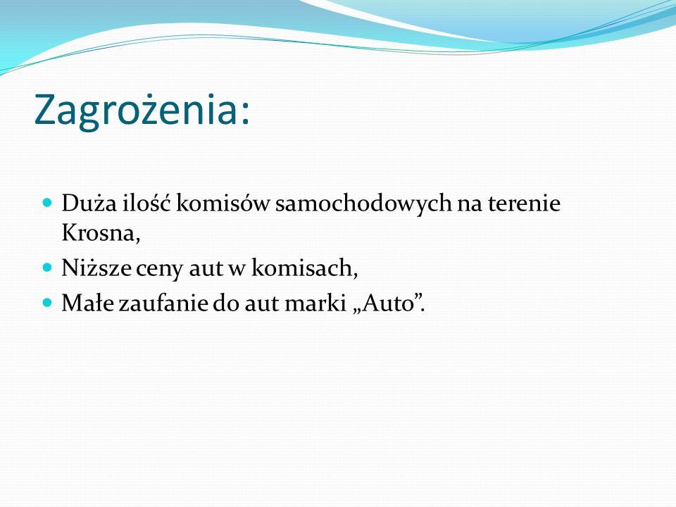 Zagrożenia: Duża ilość komisów samochodowych na terenie Krosna,