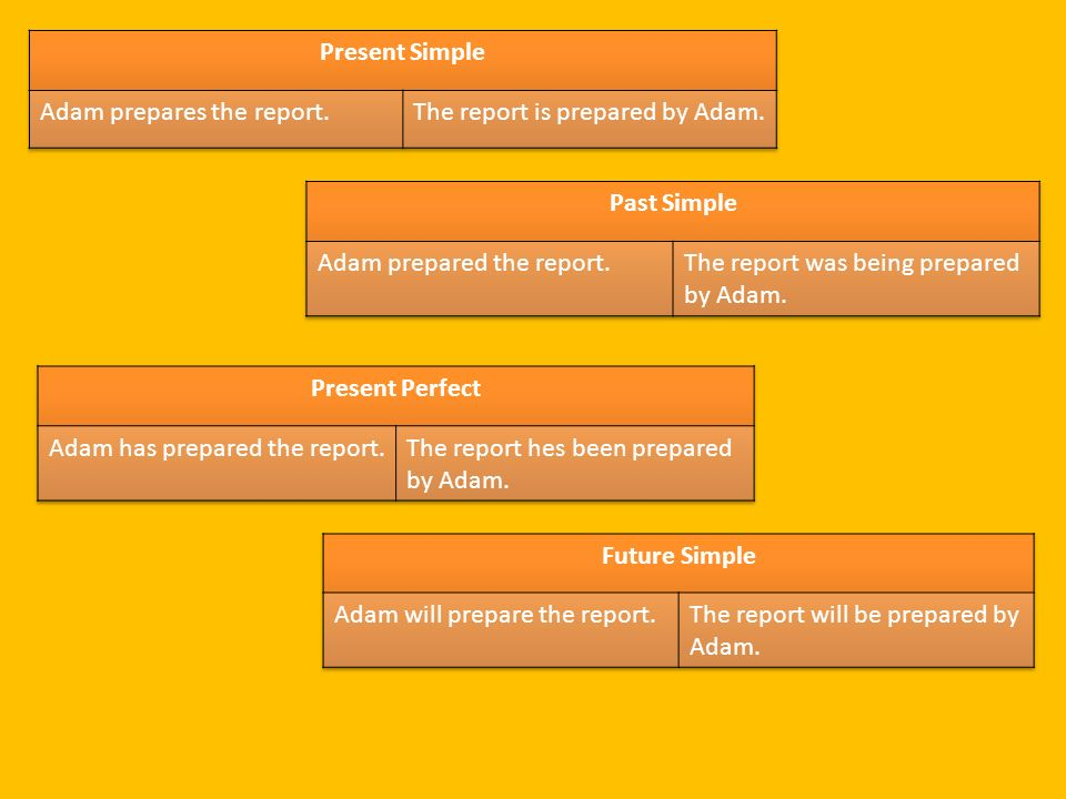 Present Simple Adam prepares the report. The report is prepared by Adam. Past Simple. Adam prepared the report.