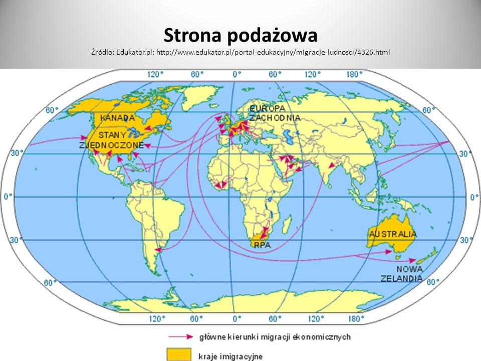 Strona podażowa Źródło: Edukator. pl; http://www. edukator