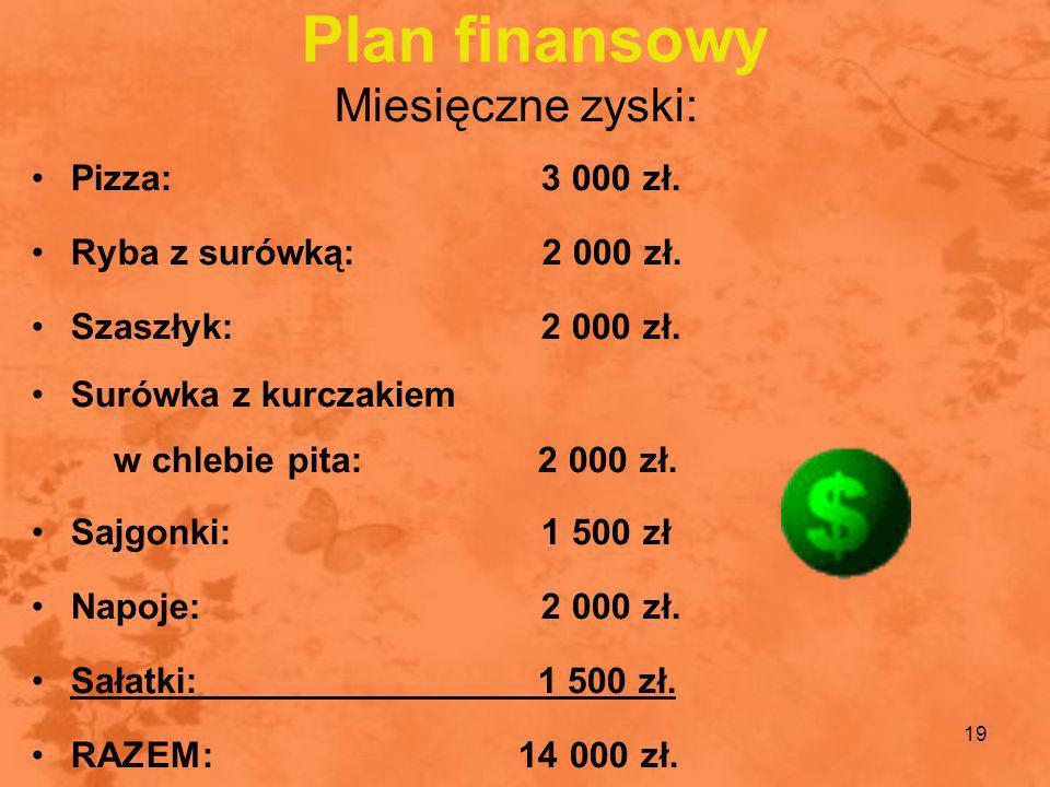 Plan finansowy Miesięczne zyski: Pizza: 3 000 zł.