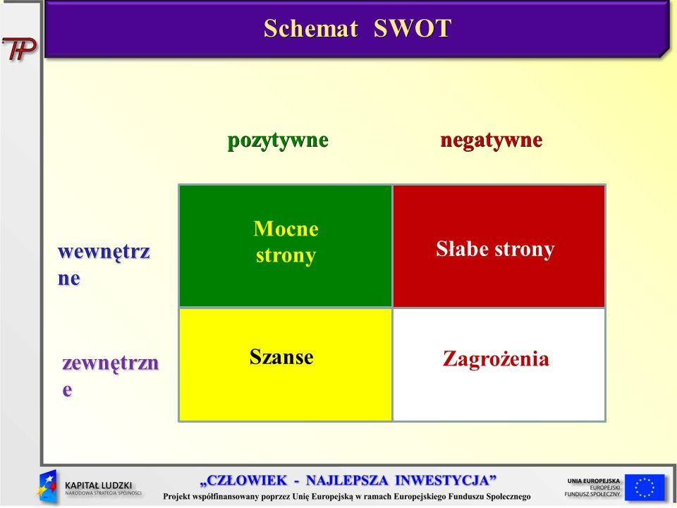 Schemat SWOT pozytywne negatywne Mocne strony wewnętrzne Słabe strony