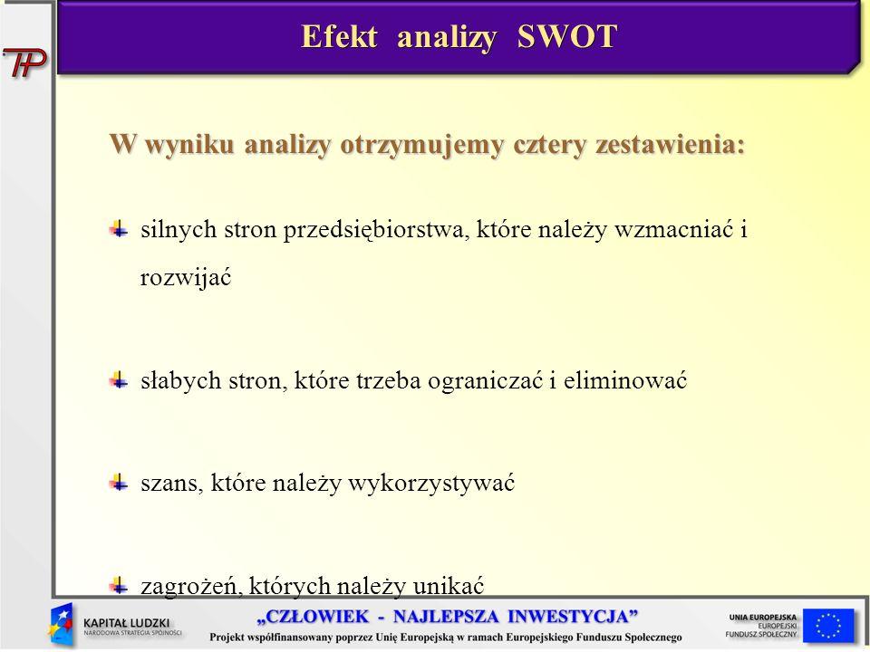 Efekt analizy SWOT W wyniku analizy otrzymujemy cztery zestawienia: