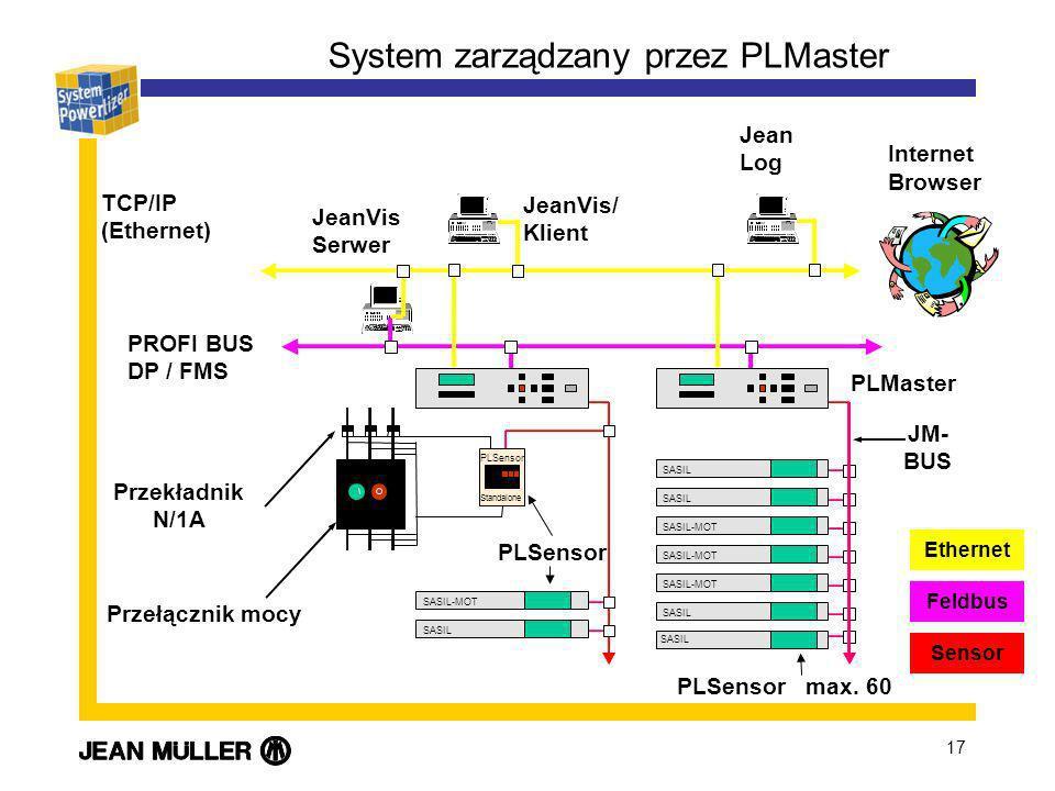 System zarządzany przez PLMaster