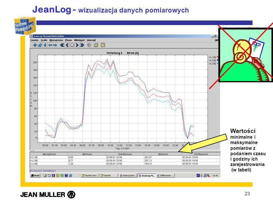 JeanLog - wizualizacja danych pomiarowych