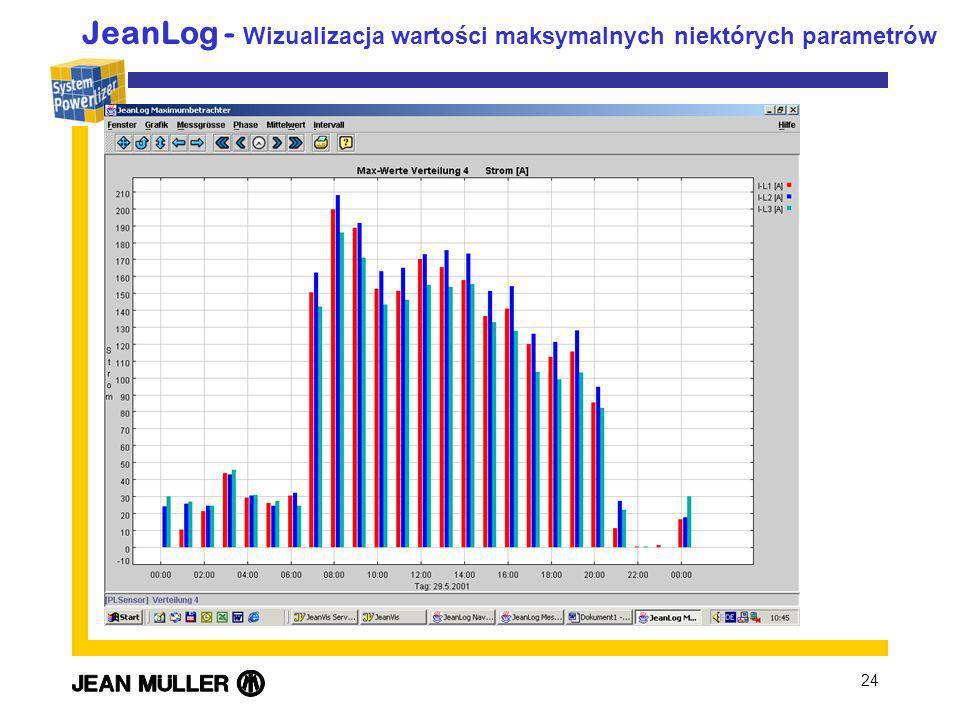 JeanLog - Wizualizacja wartości maksymalnych niektórych parametrów
