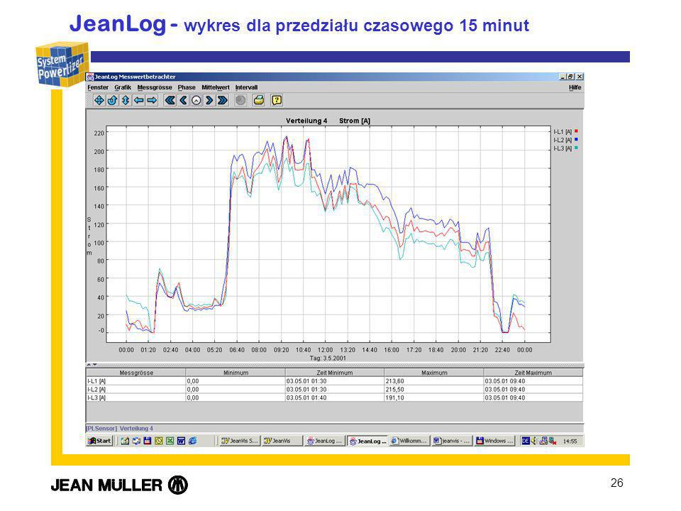 JeanLog - wykres dla przedziału czasowego 15 minut