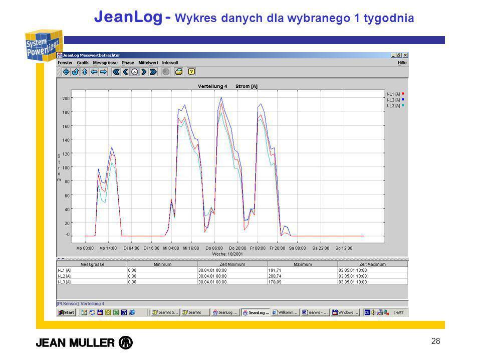 JeanLog - Wykres danych dla wybranego 1 tygodnia