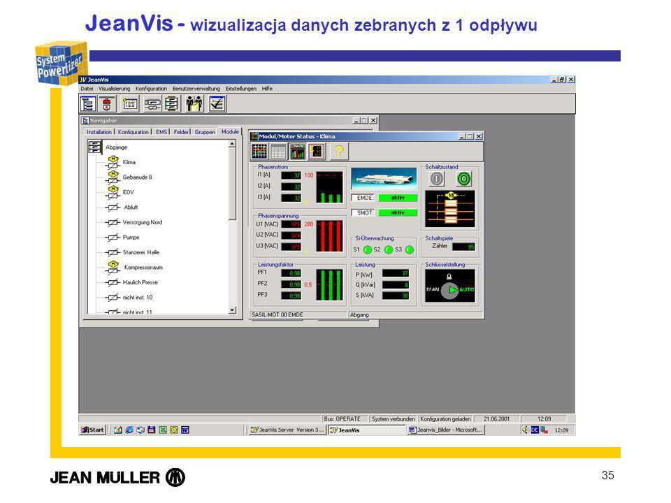 JeanVis - wizualizacja danych zebranych z 1 odpływu