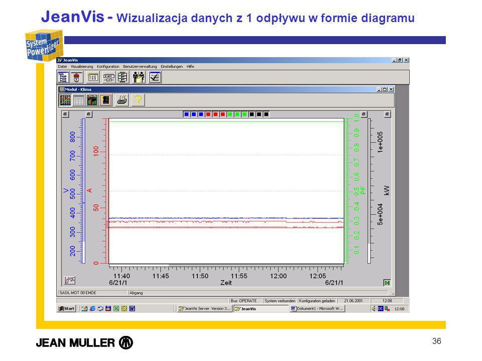 JeanVis - Wizualizacja danych z 1 odpływu w formie diagramu