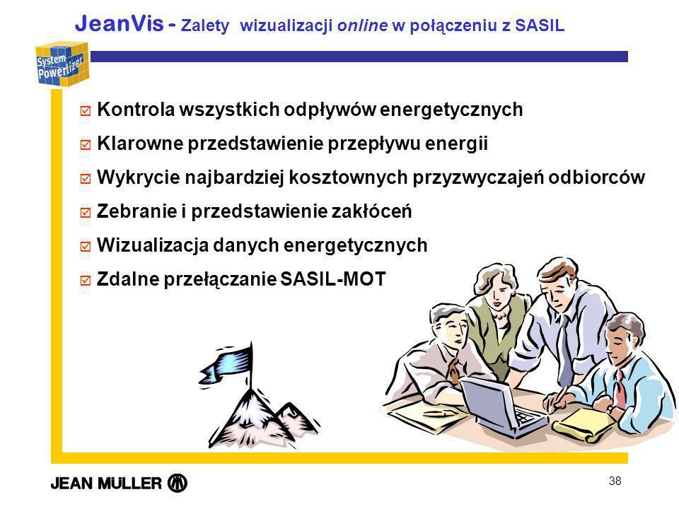 JeanVis - Zalety wizualizacji online w połączeniu z SASIL