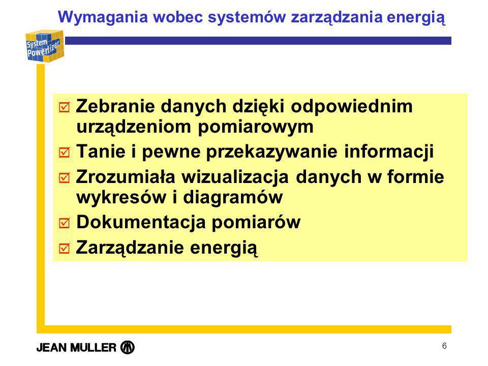 Wymagania wobec systemów zarządzania energią
