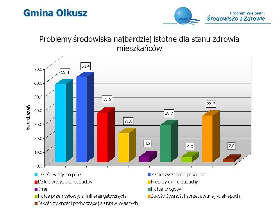 Problemy środowiska najbardziej istotne dla stanu zdrowia mieszkańców