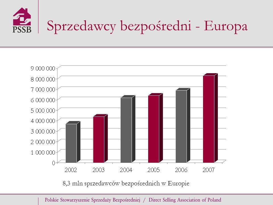 Sprzedawcy bezpośredni - Europa