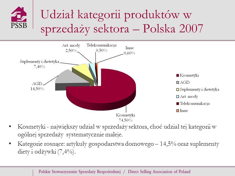 Udział kategorii produktów w sprzedaży sektora – Polska 2007