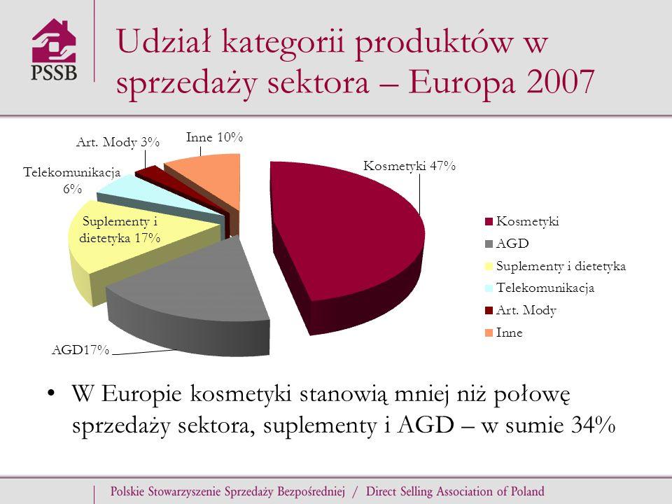 Udział kategorii produktów w sprzedaży sektora – Europa 2007