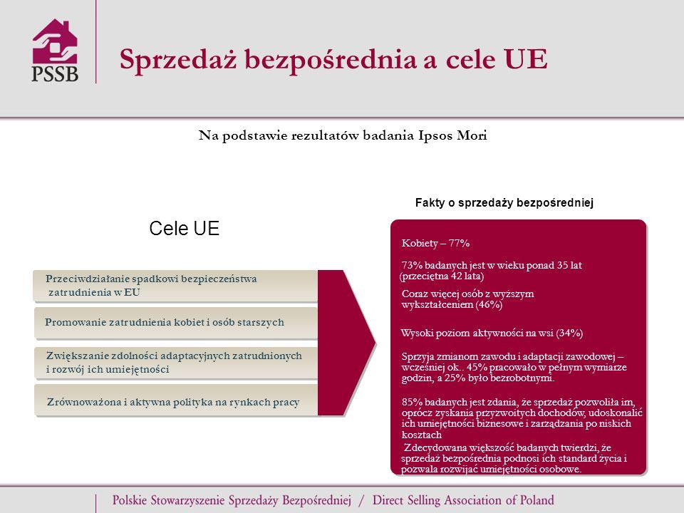 Sprzedaż bezpośrednia a cele UE