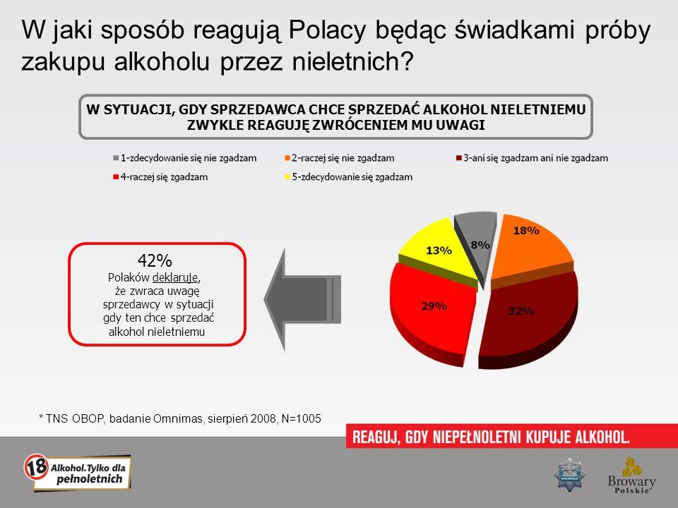 W jaki sposób reagują Polacy będąc świadkami próby zakupu alkoholu przez nieletnich