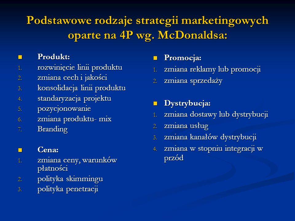 Podstawowe rodzaje strategii marketingowych oparte na 4P wg