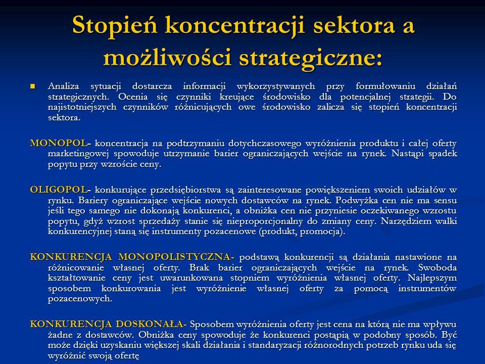 Stopień koncentracji sektora a możliwości strategiczne: