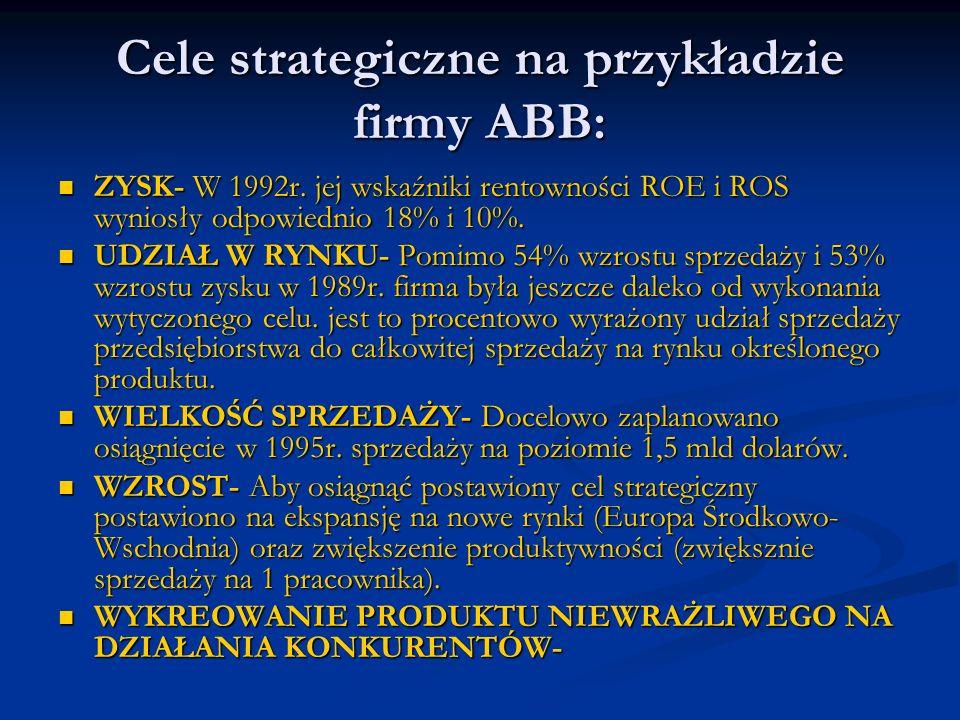 Cele strategiczne na przykładzie firmy ABB: