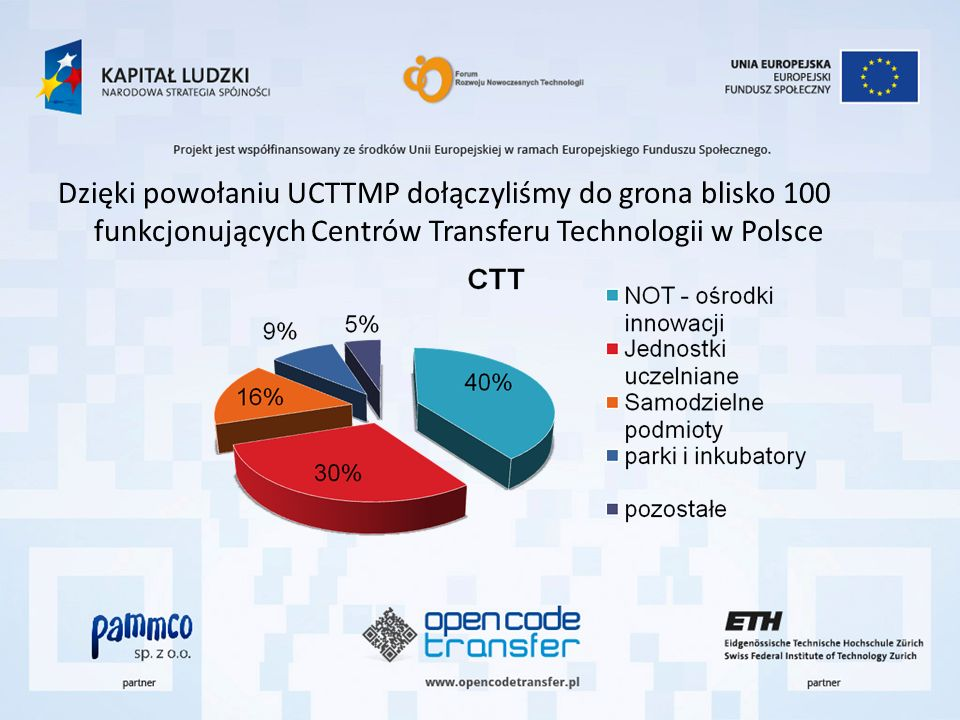 Dzięki powołaniu UCTTMP dołączyliśmy do grona blisko 100 funkcjonujących Centrów Transferu Technologii w Polsce