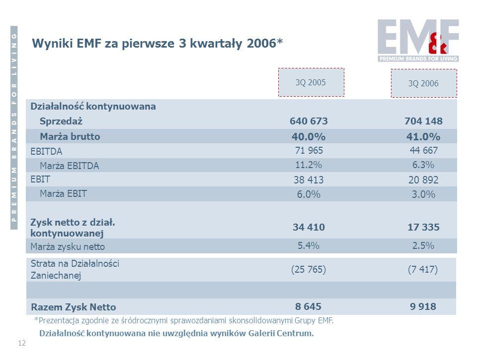 Wyniki EMF za pierwsze 3 kwartały 2006*