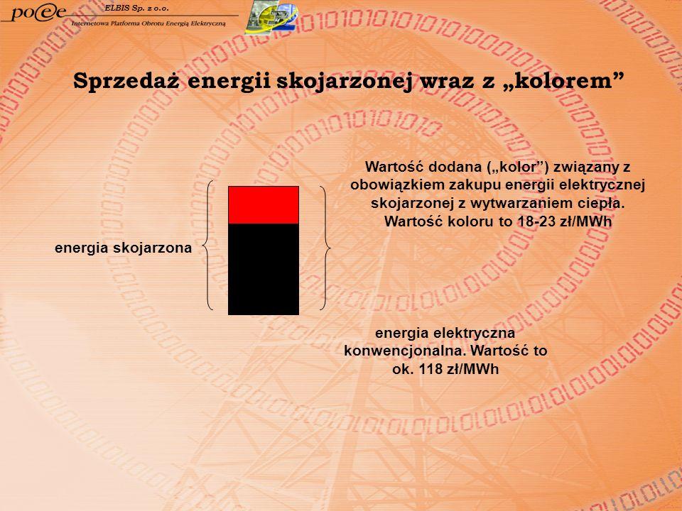 """Sprzedaż energii skojarzonej wraz z """"kolorem"""