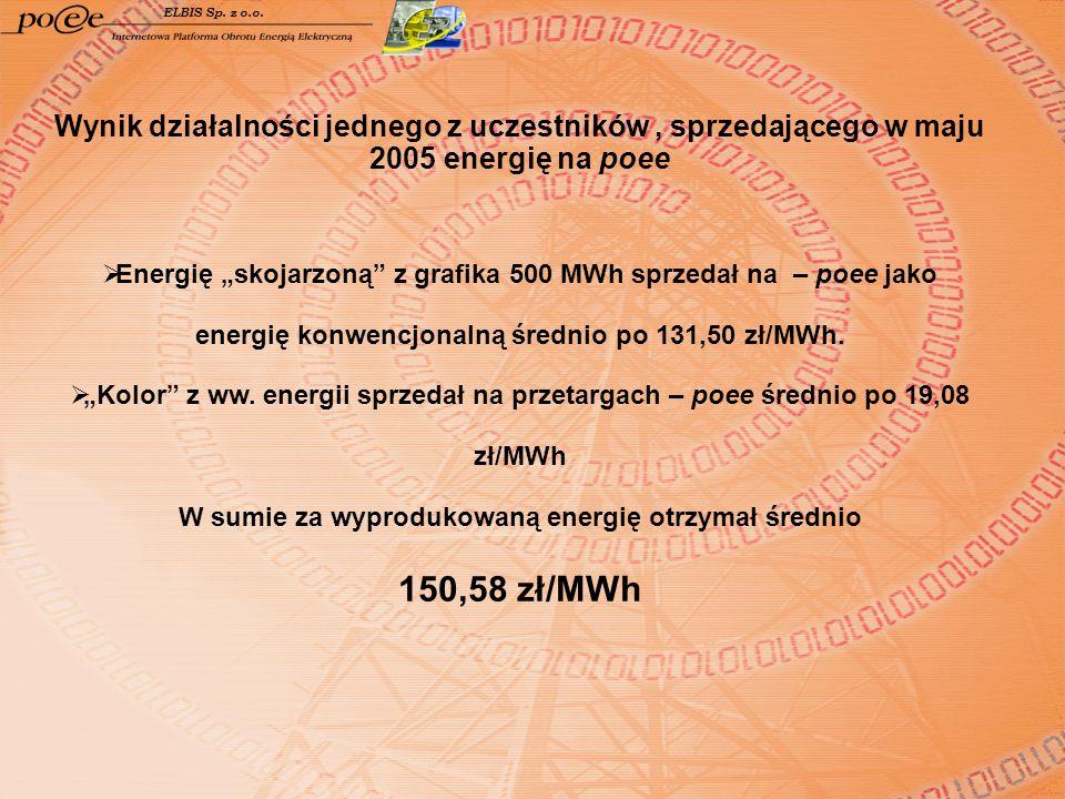W sumie za wyprodukowaną energię otrzymał średnio