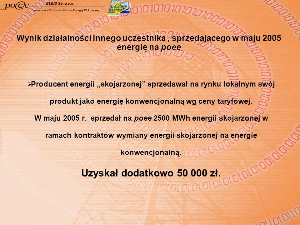ELBIS Sp. z o.o. Wynik działalności innego uczestnika , sprzedającego w maju 2005 energię na poee.
