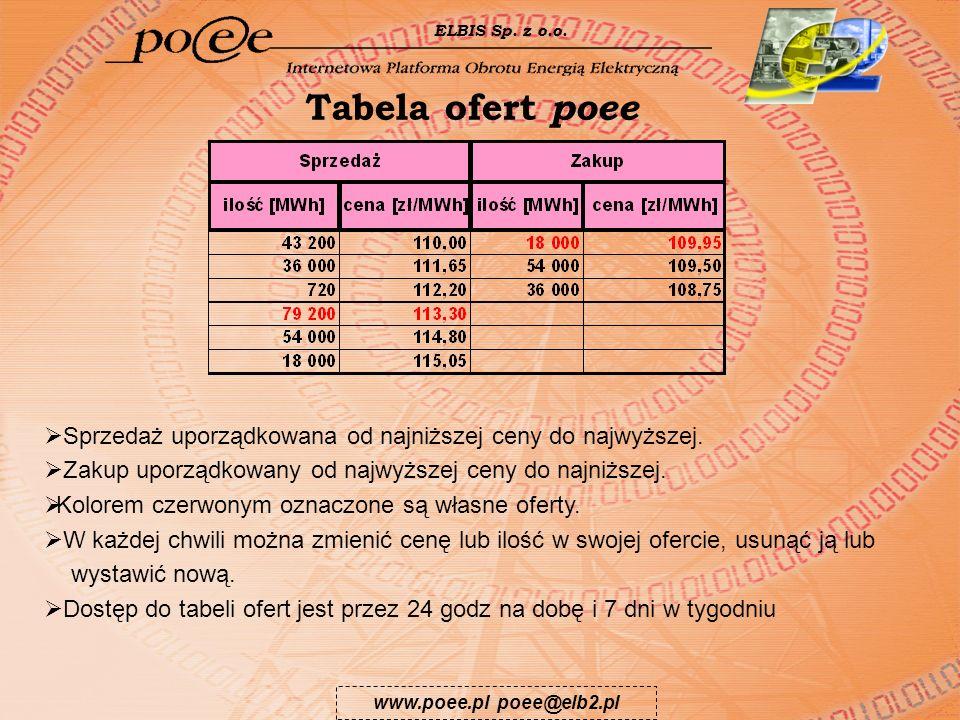 ELBIS Sp. z o.o. Tabela ofert poee. Sprzedaż uporządkowana od najniższej ceny do najwyższej. Zakup uporządkowany od najwyższej ceny do najniższej.