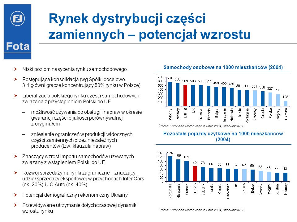 Rynek dystrybucji części zamiennych – potencjał wzrostu