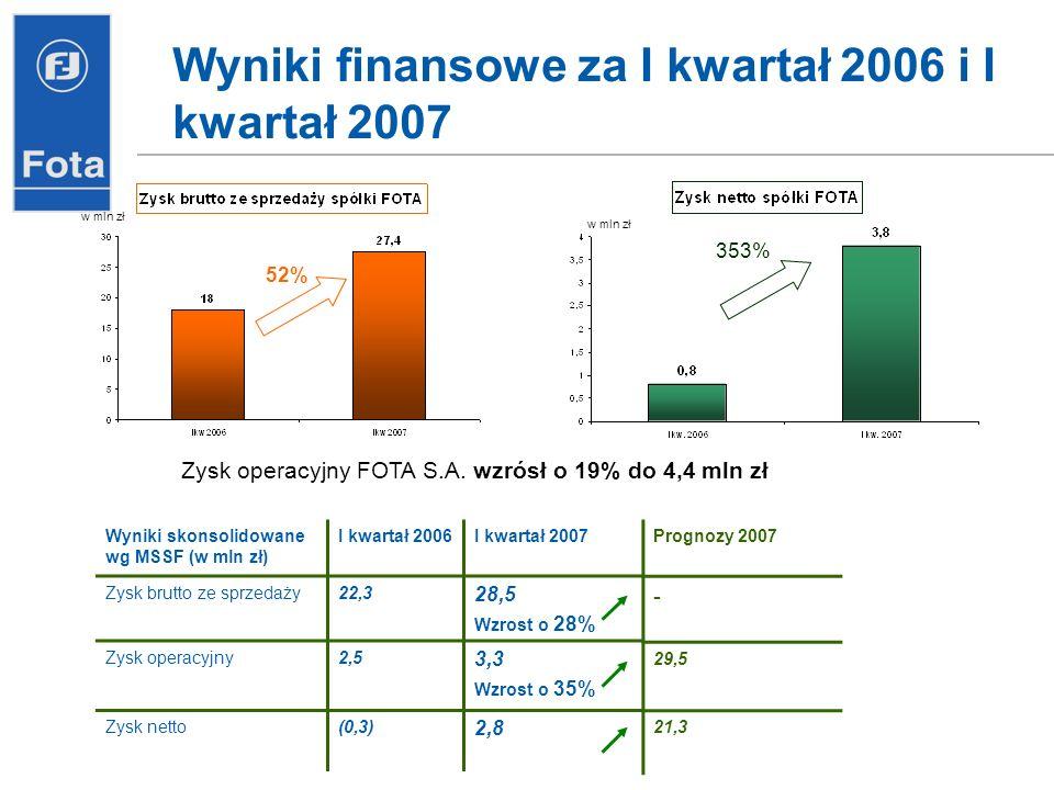 Wyniki finansowe za I kwartał 2006 i I kwartał 2007